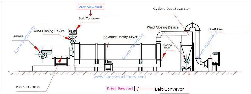 Work Flow of Rotary Sawdust Dryer, sawdust drying machine, sawdust drying system, sawdust drying line