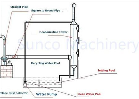 Deodorization Tower Working Principle of Chicken Manure Dryer, Chicken Manure Dryer, Manure Drier, Poultry Manure Drier